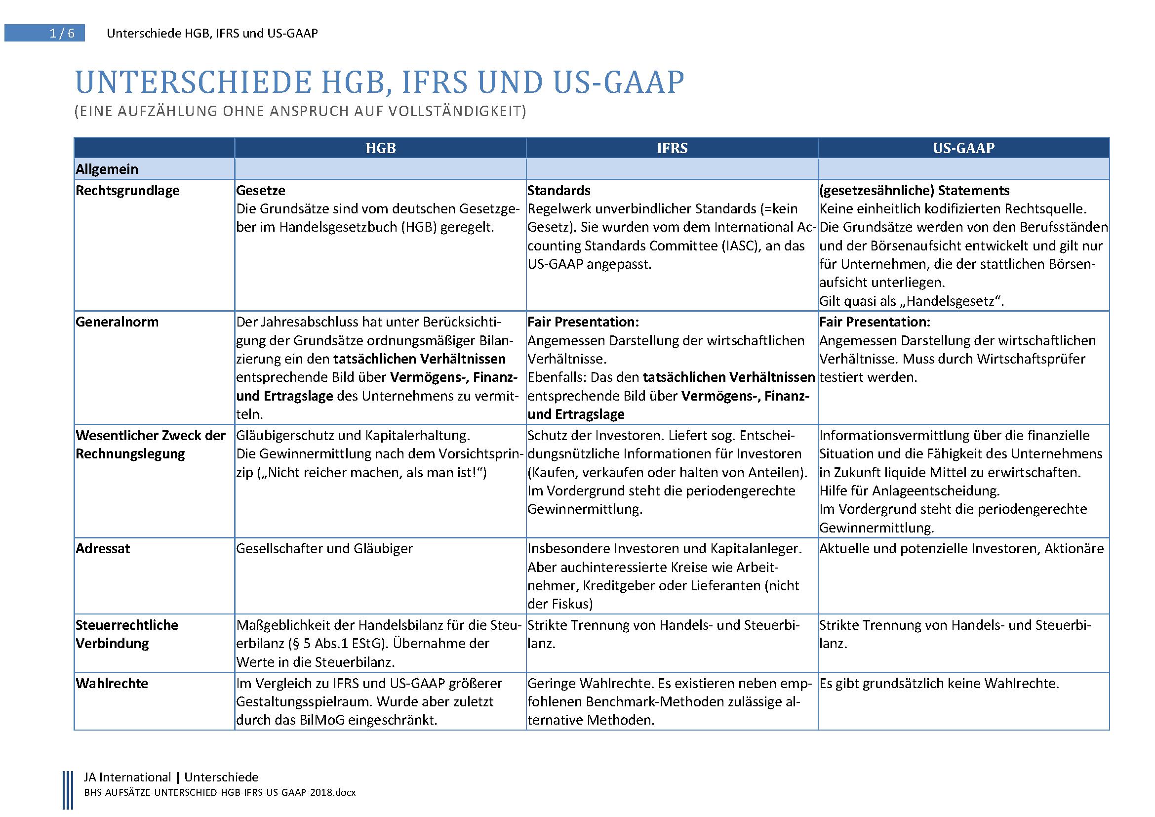 Buchhalterseele Unterschied Vergleich HGB IFRS US GAAP 2018 Seite 1